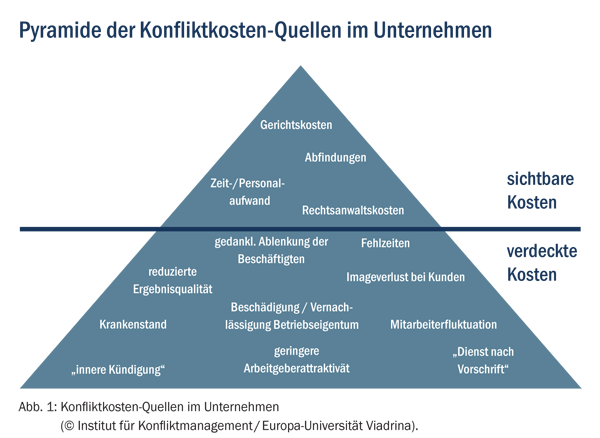 Abb. 1 – Konfliktkosten-Quellen im Unternehmen (Quelle: Kirchhoff/Gläßer)